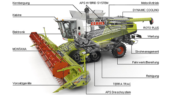 Parts Of A John Deere Combine Harvester Diagram : Claas lexion terra trac combine harvester